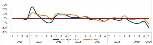 Andamento delle richieste di valutazione e rivalutazione dei crediti da parte delle imprese italiane ponderate sui giorni lavorativi