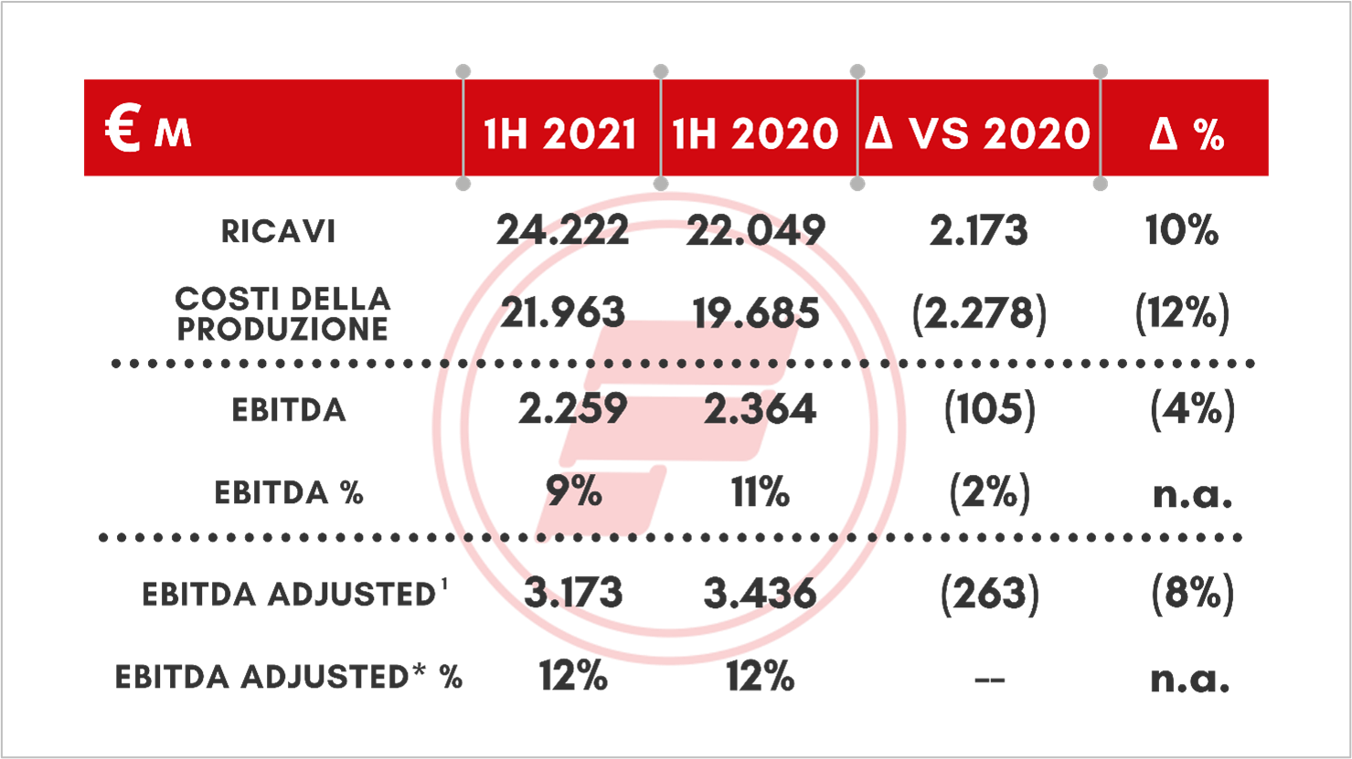 risultato btc 2021 2 ° semestre)